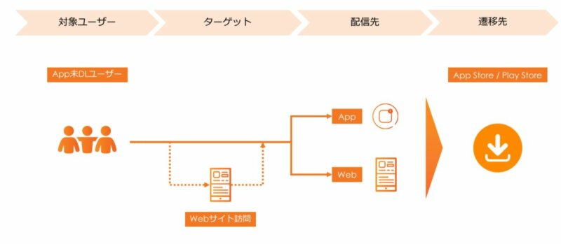 Criteo Mobile App Solutions